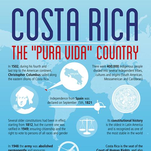 Costa Rica - Pura Vida Country